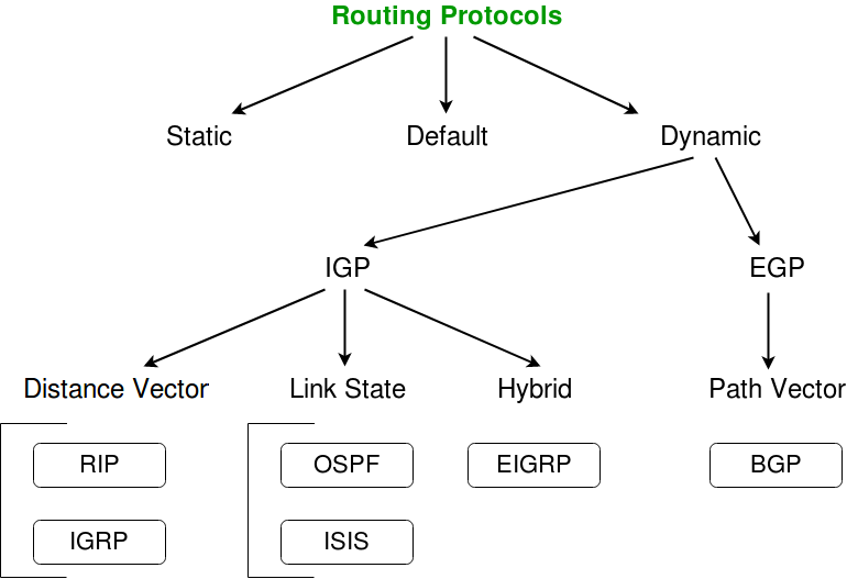 what are different network protocols