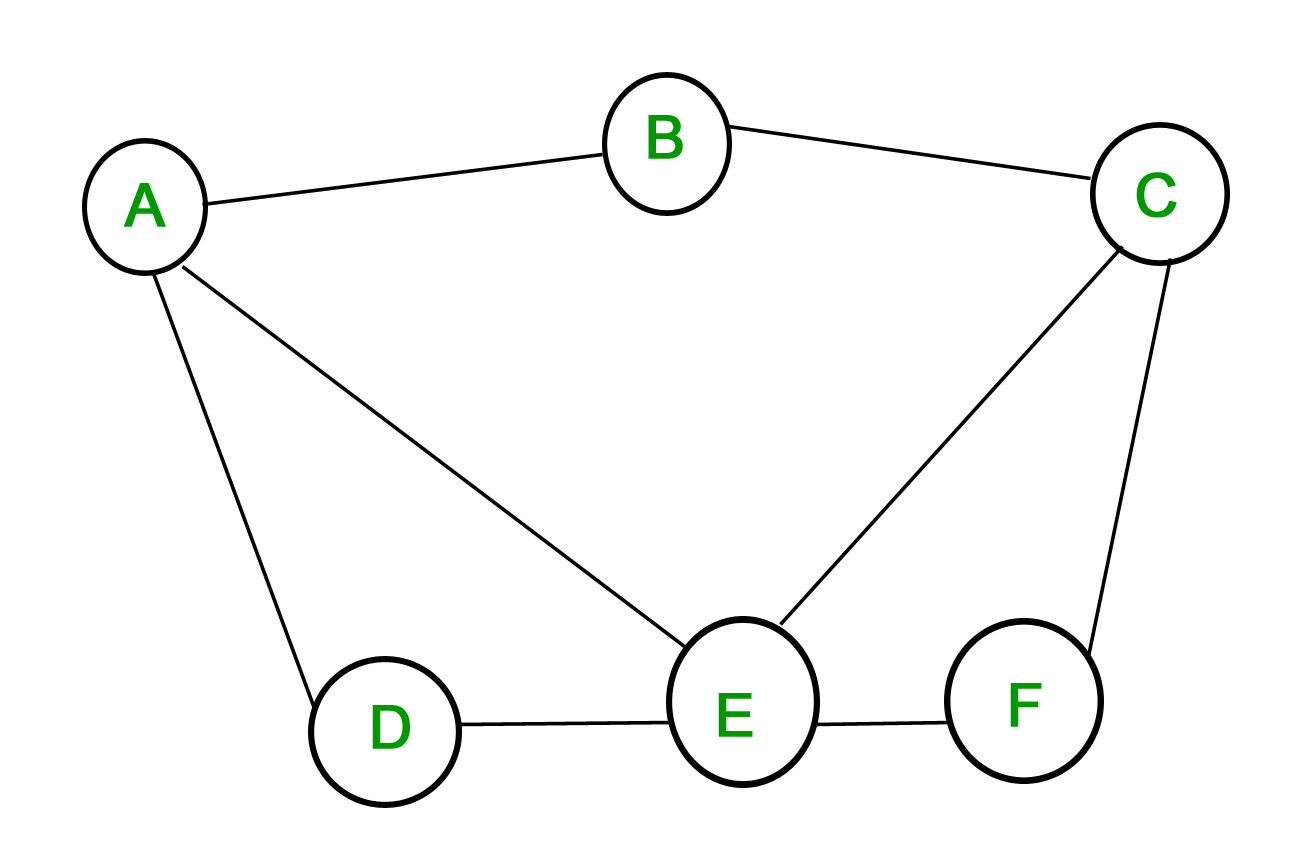 Mathematics | Graph Theory Basics - Set 2 - GeeksforGeeks