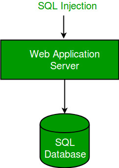 Mitigation of SQL Injection Attack using Prepared Statements