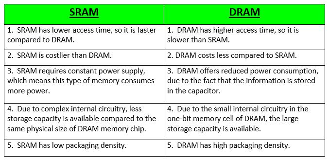 Different Types of RAM (Random Access Memory ) - GeeksforGeeks