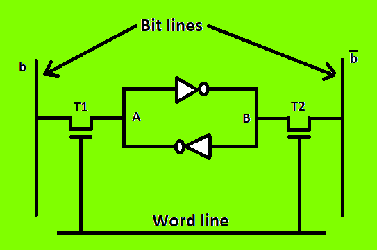 for read operation, the word line is activated by the address input to the  address decoder  the activated word line closes both the transistors  (switches)