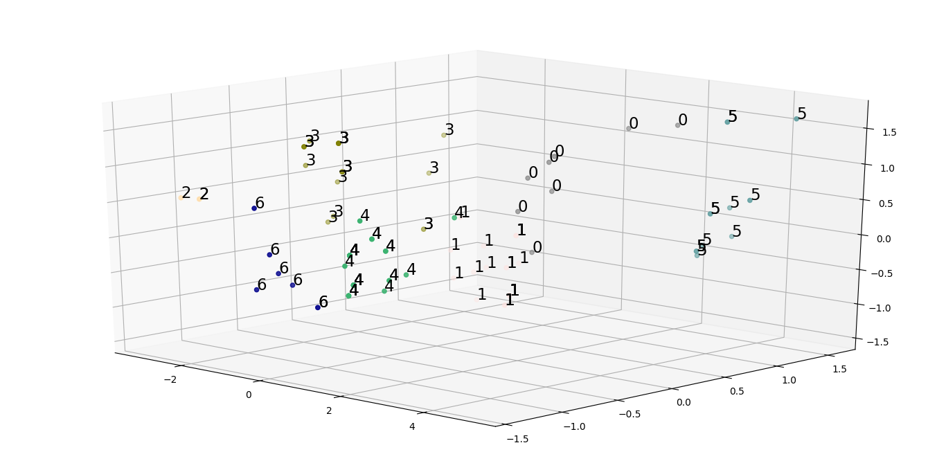 Multidimensional data analysis in Python - GeeksforGeeks