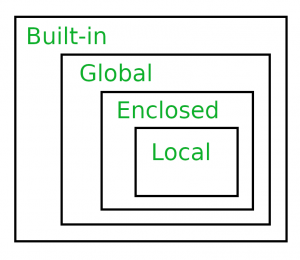 Scope Resolution in Python | LEGB Rule - GeeksforGeeks