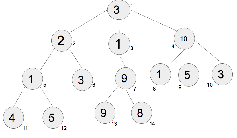 Dynamic Programming On Trees Set 1