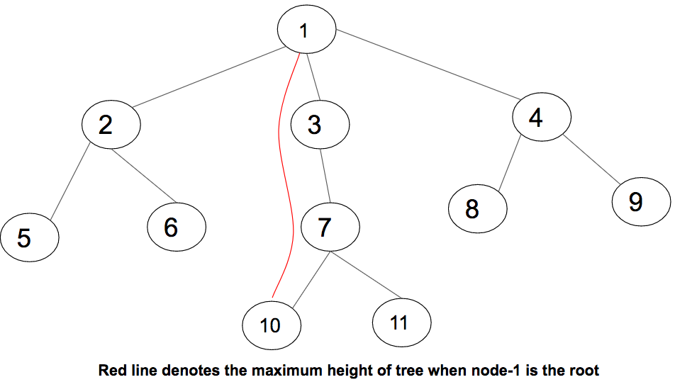 Dynamic Programming on Trees | Set 2 - GeeksforGeeks