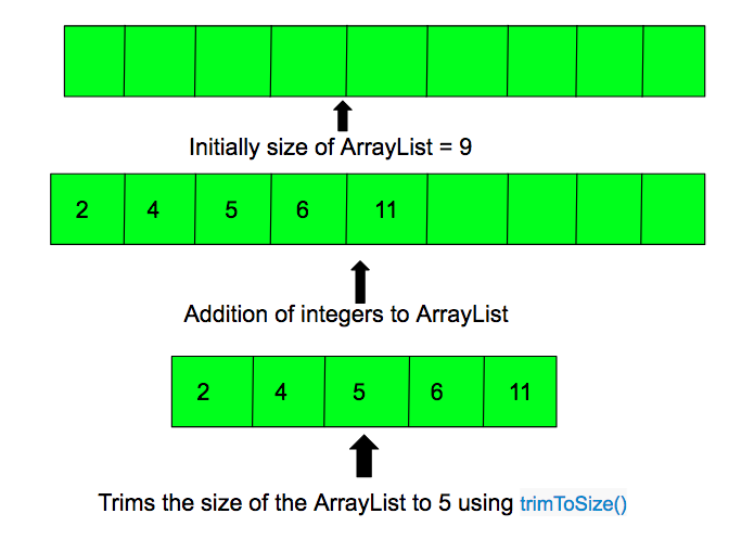 ArrayList trimToSize() in Java with example - GeeksforGeeks