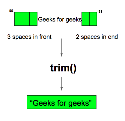 Java String trim() method with Example - GeeksforGeeks