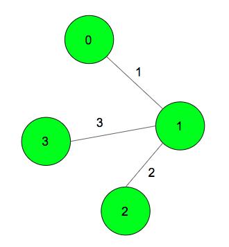 Minimum cost path from source node to destination node via