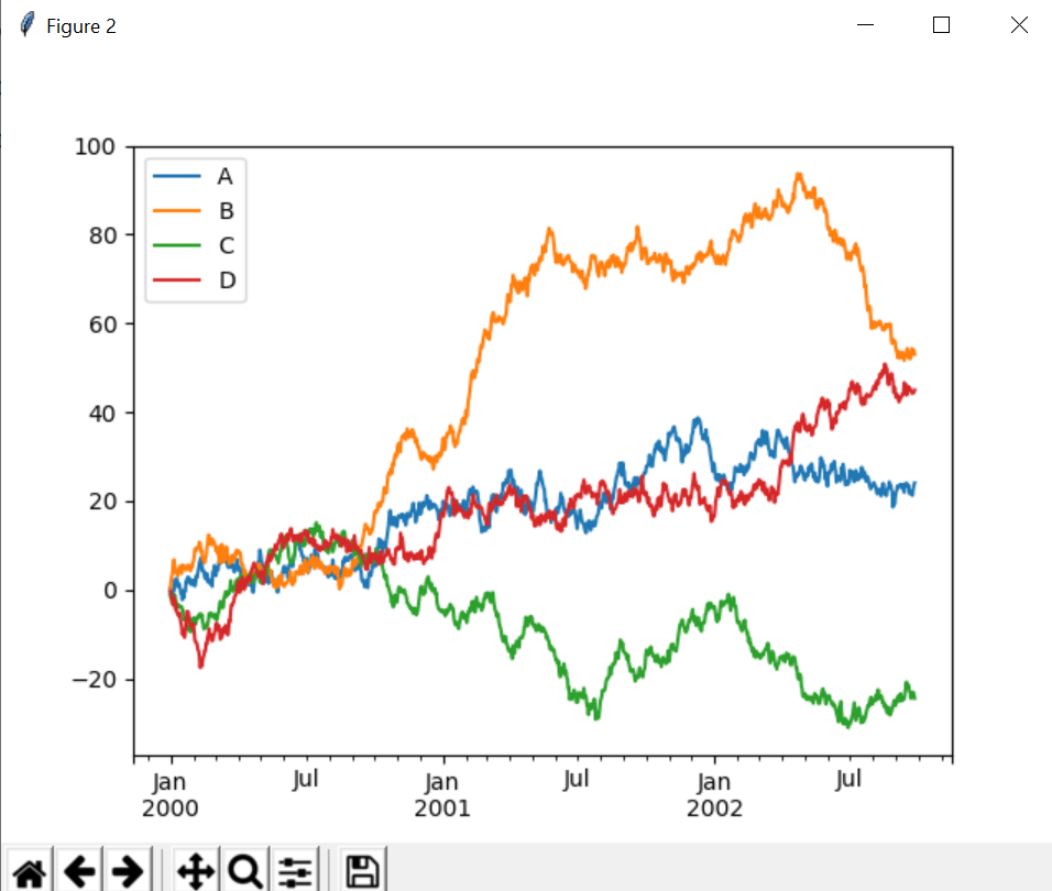 Different plotting using pandas and matplotlib - GeeksforGeeks