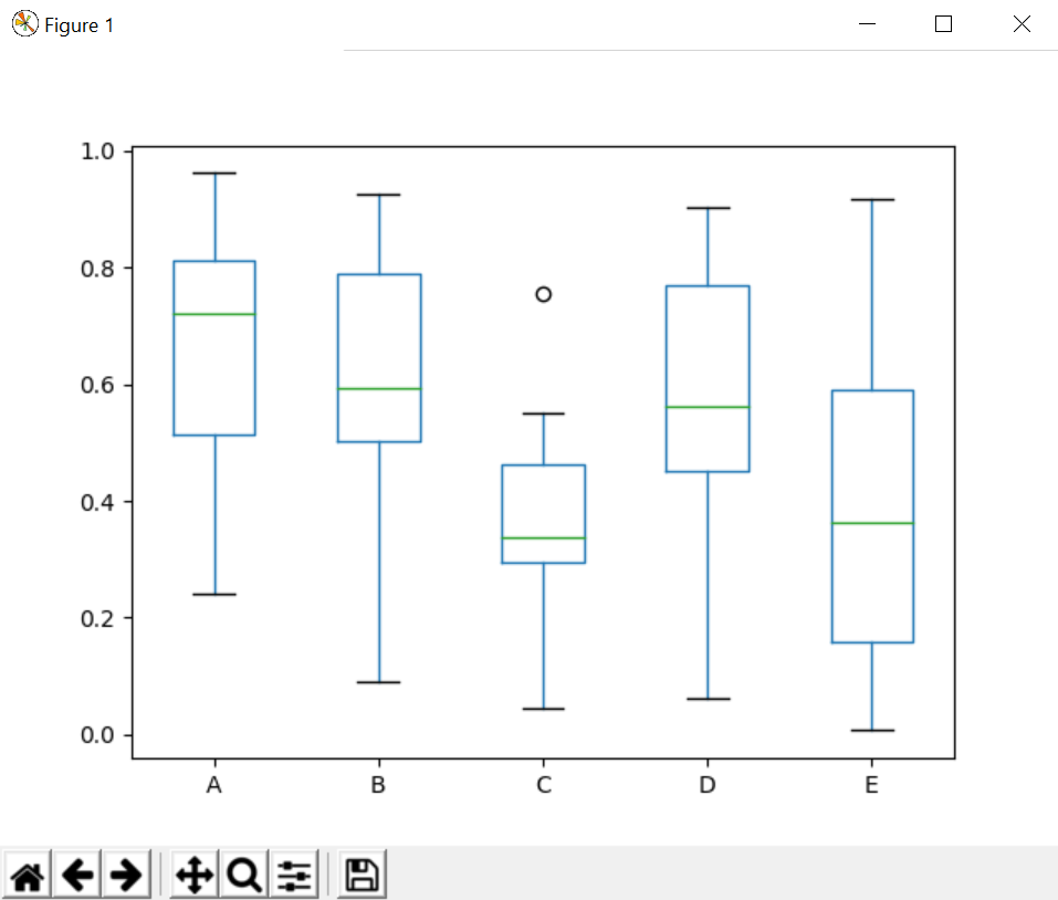 Different plotting using pandas and matplotlib - GeeksforGeeks
