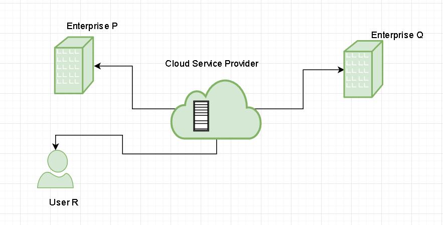 Terrific Types Of Cloud Geeksforgeeks Wiring Digital Resources Sulfshebarightsorg