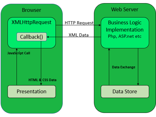How ajax works? Difference between angular js and jquery