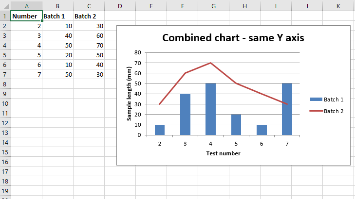 Python | Plotting Combined charts in excel sheet using
