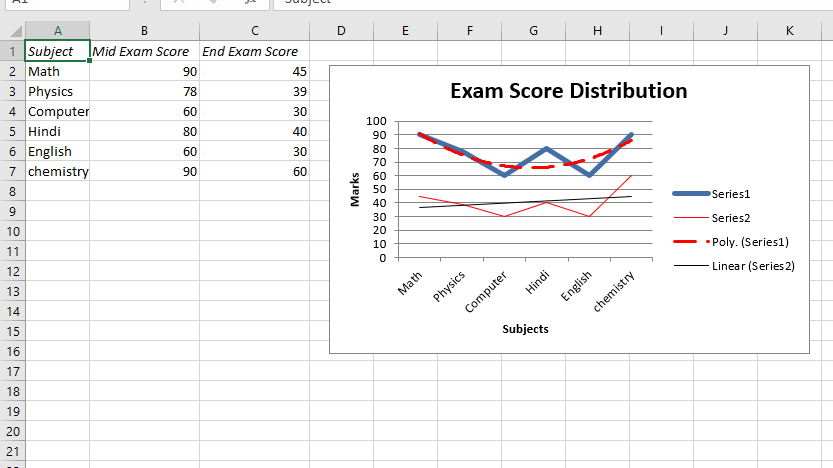 Python | Plotting charts in excel sheet with Data Tools