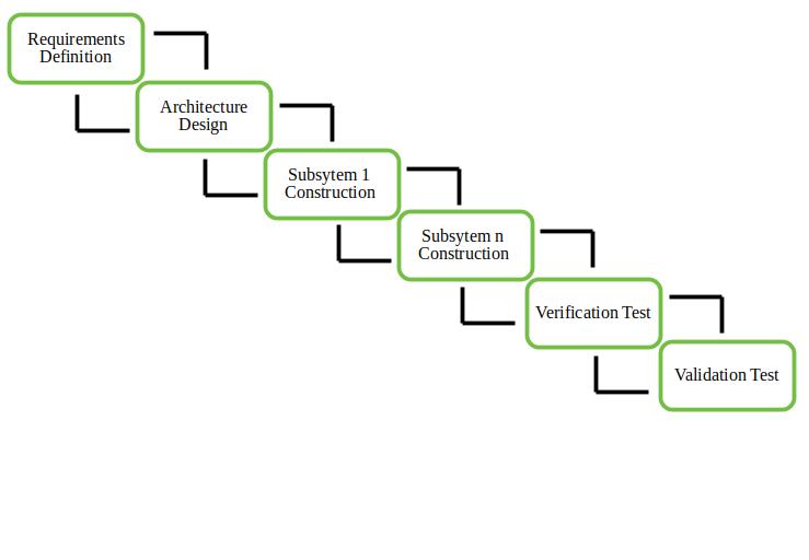 software engineering incremental process model. Black Bedroom Furniture Sets. Home Design Ideas