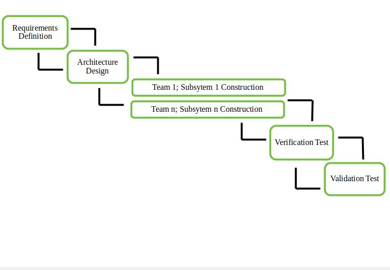 Software Engineering | Incremental process model ...