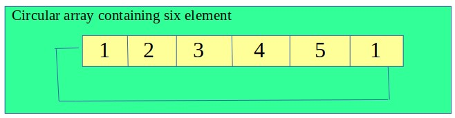 Maximum sum in circular array such that no two elements are adjacent
