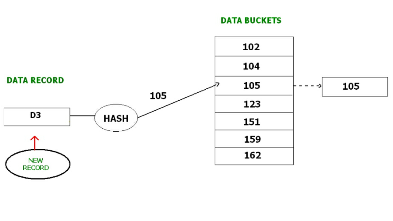 Indexing and hashing. Ppt video online download.