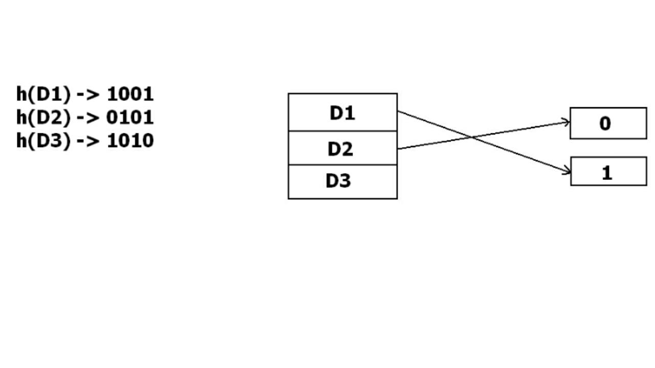 DBMS - File Organization | Set 4 - GeeksforGeeks