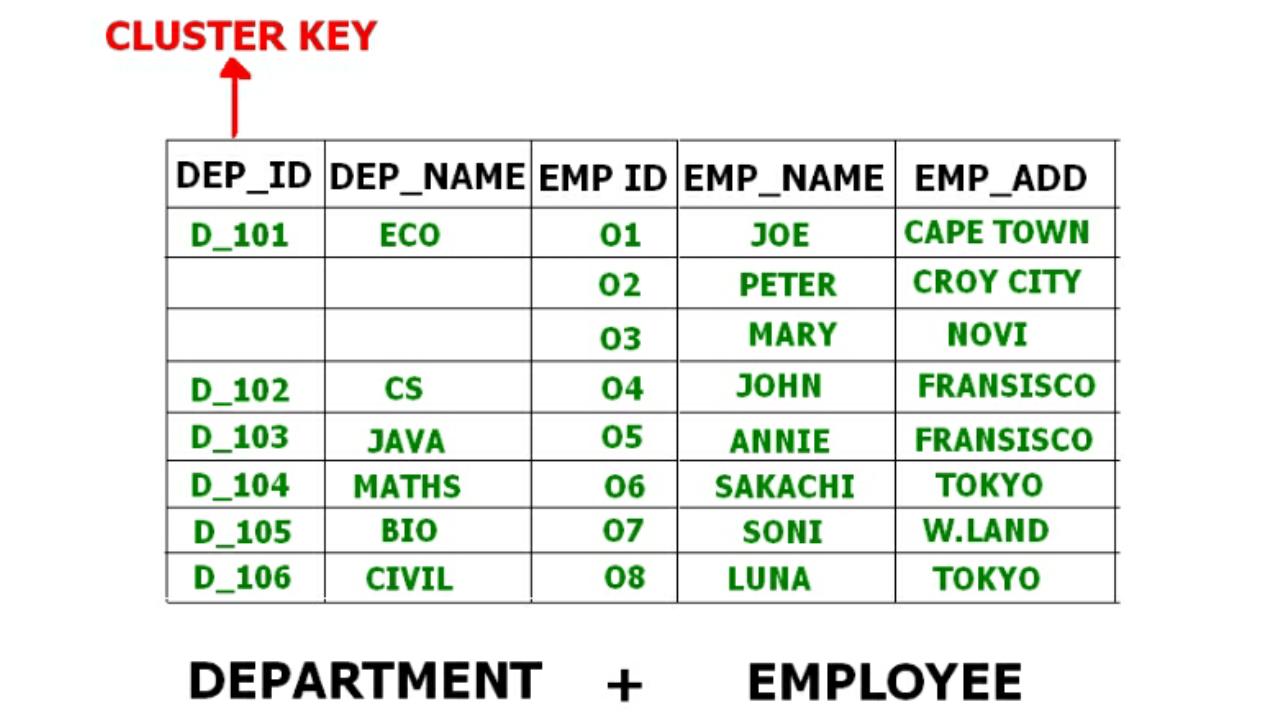 Dbms File Organization Set 3 Geeksforgeeks