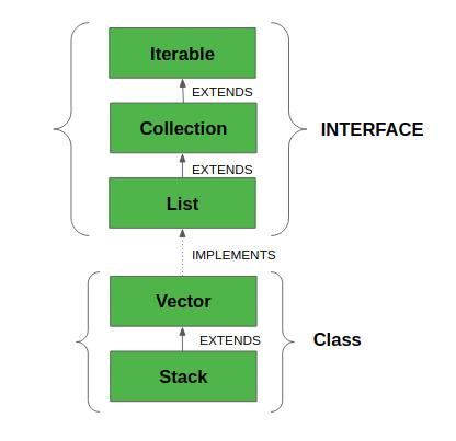 Stack Class in Java - GeeksforGeeks