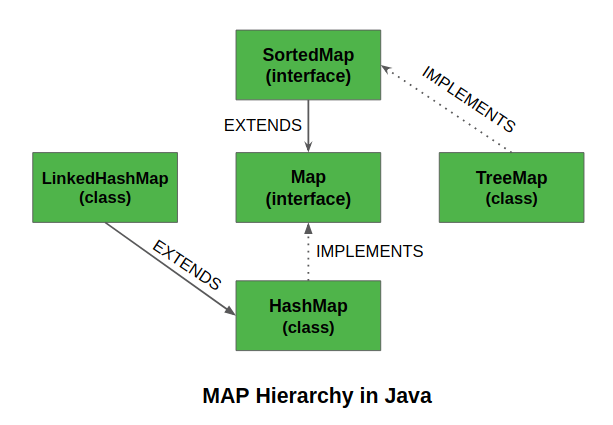 Map Interface in Java - GeeksforGeeks