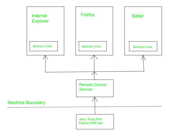 Software Engineering | Selenium: An Automation tool - GeeksforGeeks