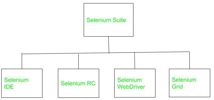 Software Engineering | Selenium: An Automation tool