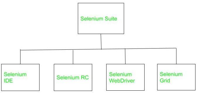 selenium automation tools