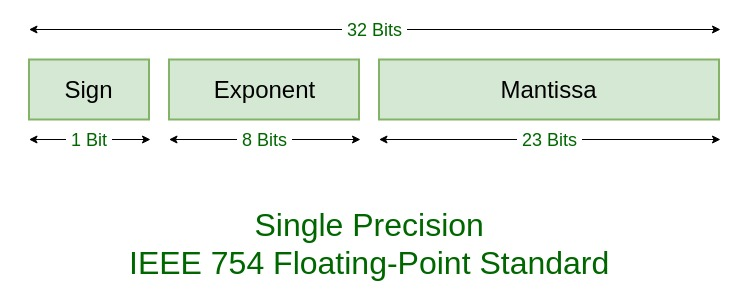 IEEE Standard 754 Floating Point Numbers - GeeksforGeeks