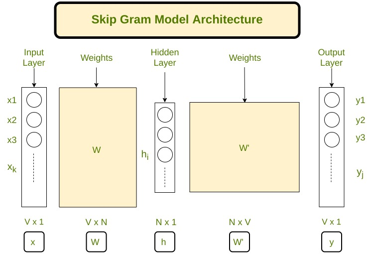 Implement your own word2vec(skip-gram) model in Python