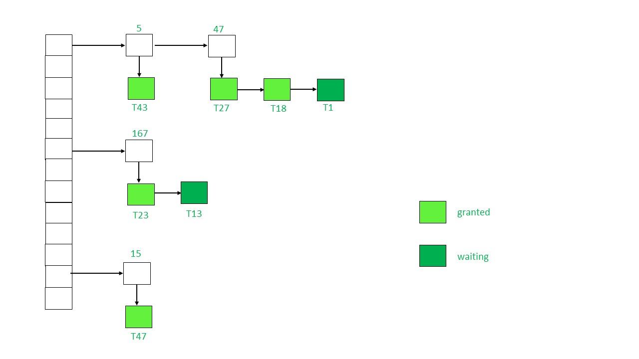 implementation of locking in dbms geeksforgeeks