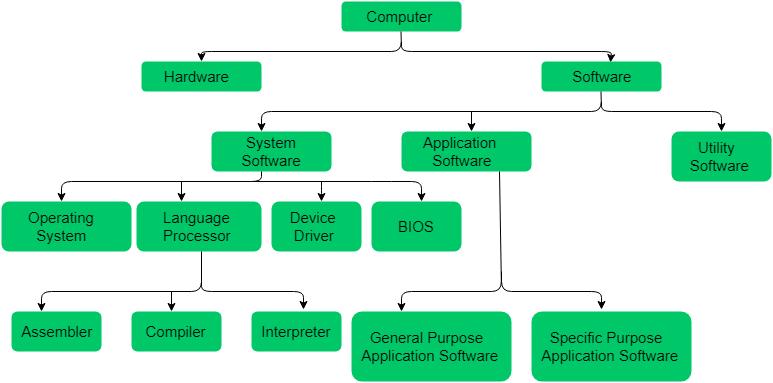Software Concepts - GeeksforGeeks