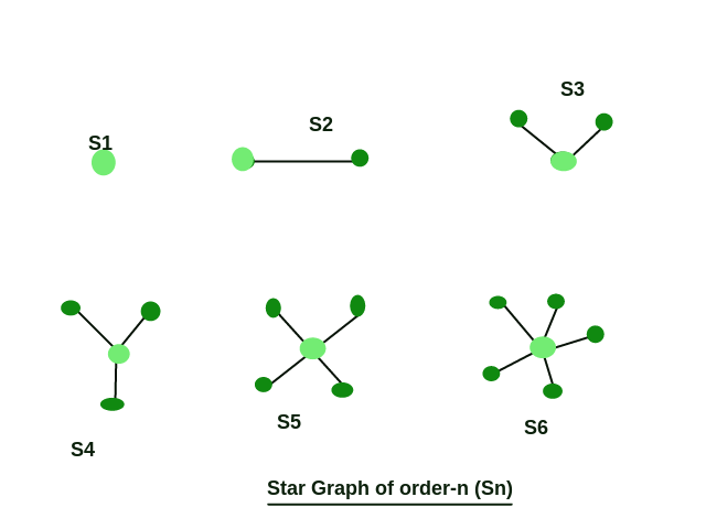 Check for star graph - GeeksforGeeks