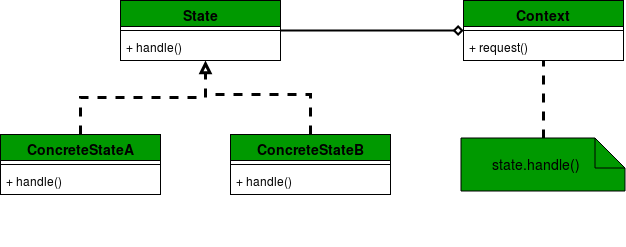 State-Design-Pattern