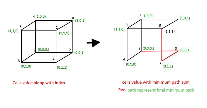 Minimum Sum Path In 3-D Array - GeeksforGeeks