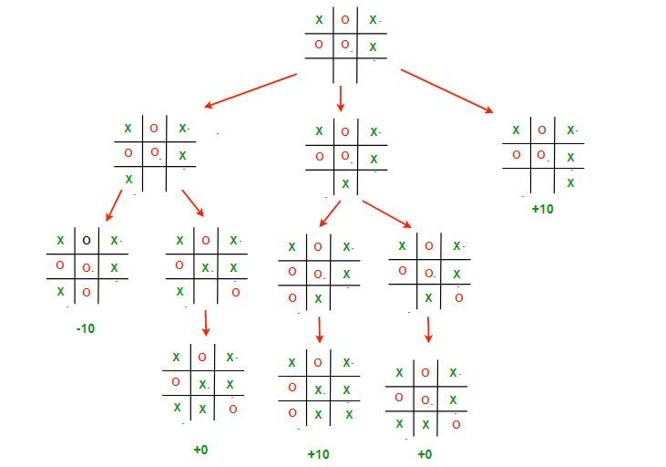 Tic-Tac-Toe Game Tree