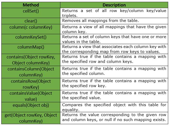 Table | Guava | Java - GeeksforGeeks