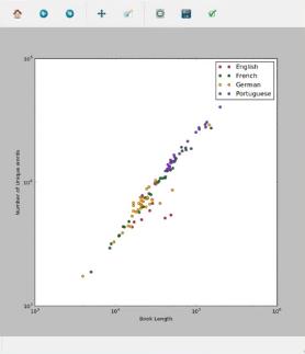 Text Analysis in Python 3 - GeeksforGeeks