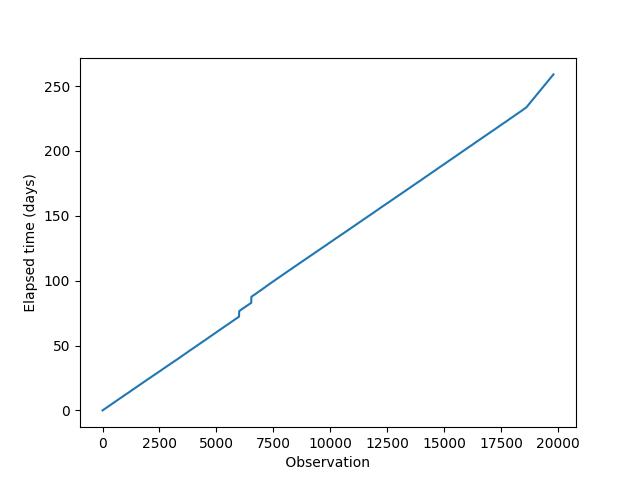 figure_4_time_stamp