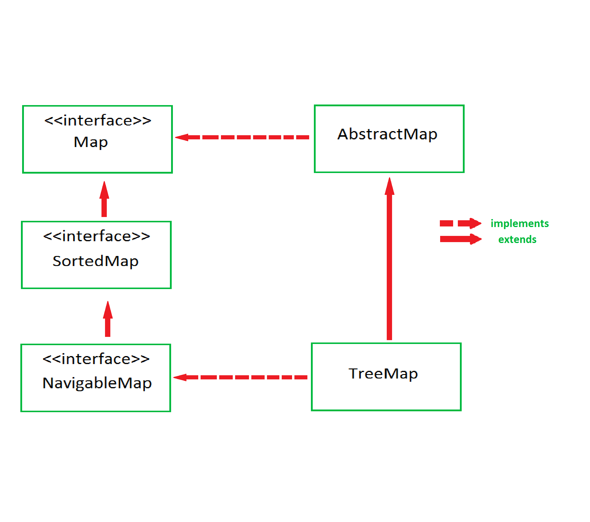 Treemap In Java Geeksforgeeks Logic Diagram All Mapentry Pairs Returned By Methods This Class And Its Views Represent Snapshots Of Mappings At The Time They Were Produced