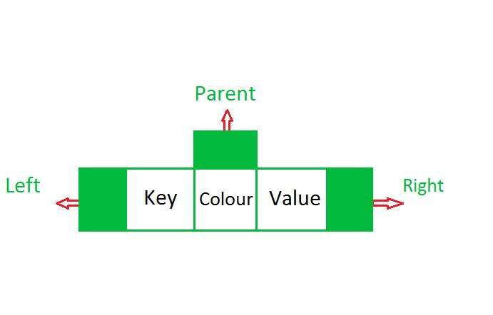 TreeMap in Java - GeeksforGeeks