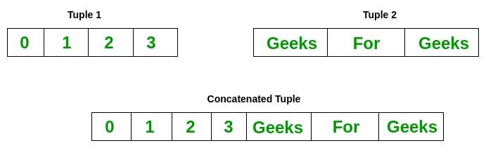 Python Tuples - GeeksforGeeks