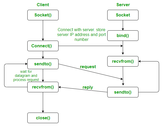 UDP Client Server using connect | C implementation