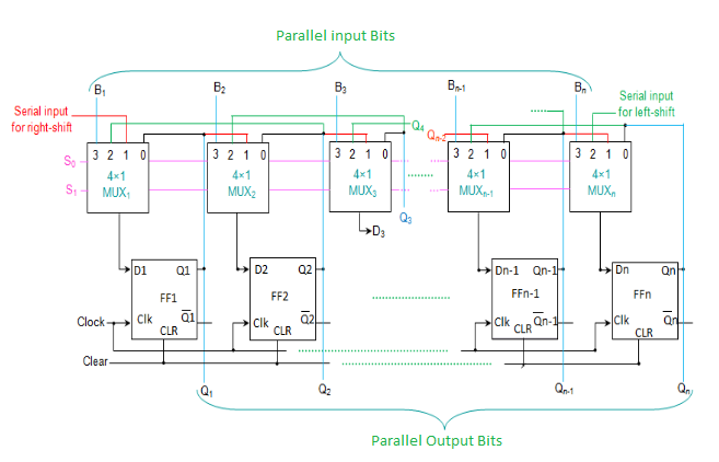 all the n multiplexers share the same select lines(s1 and s0)to select the  mode in which the shift register operates  the select inputs select the  suitable