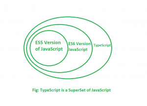 Difference between TypeScript and JavaScript - GeeksforGeeks