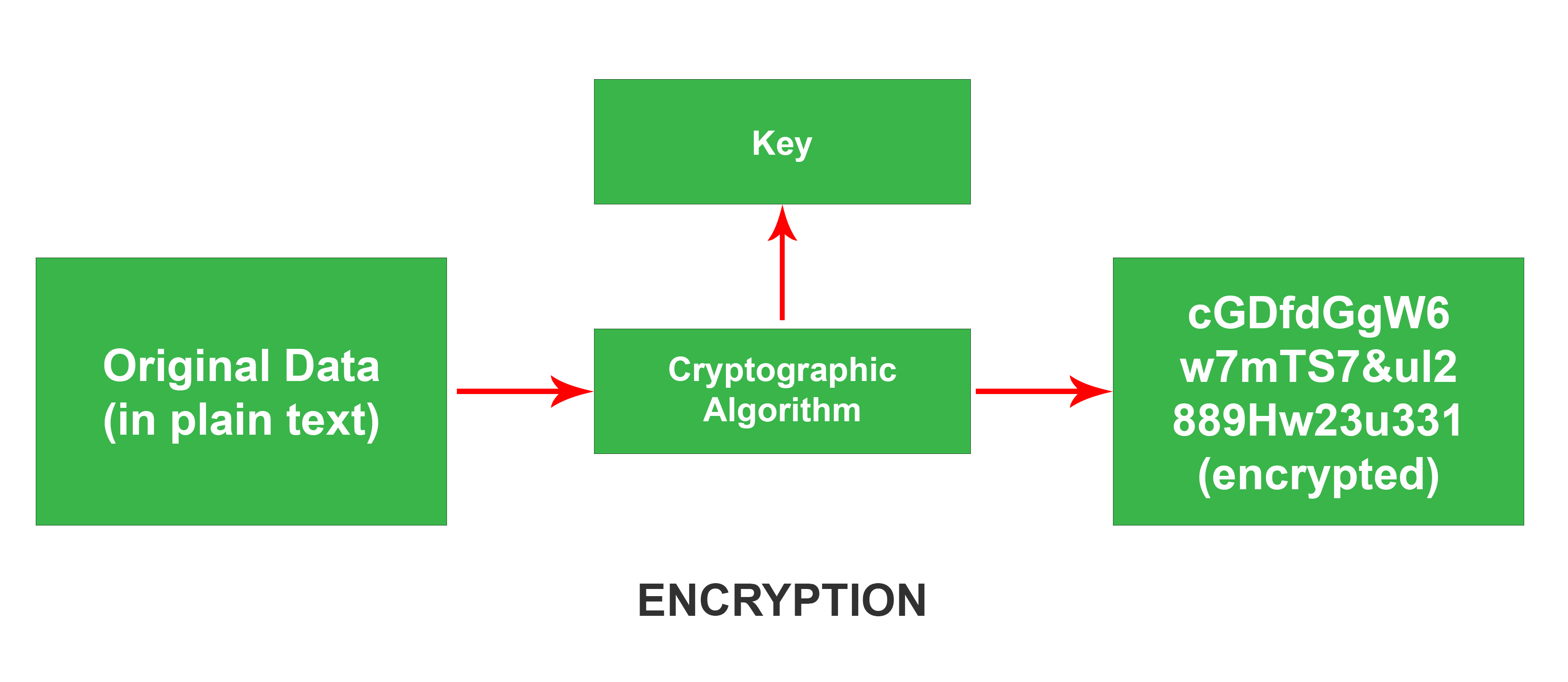 End to End Encryption (E2EE) in Computer Networks