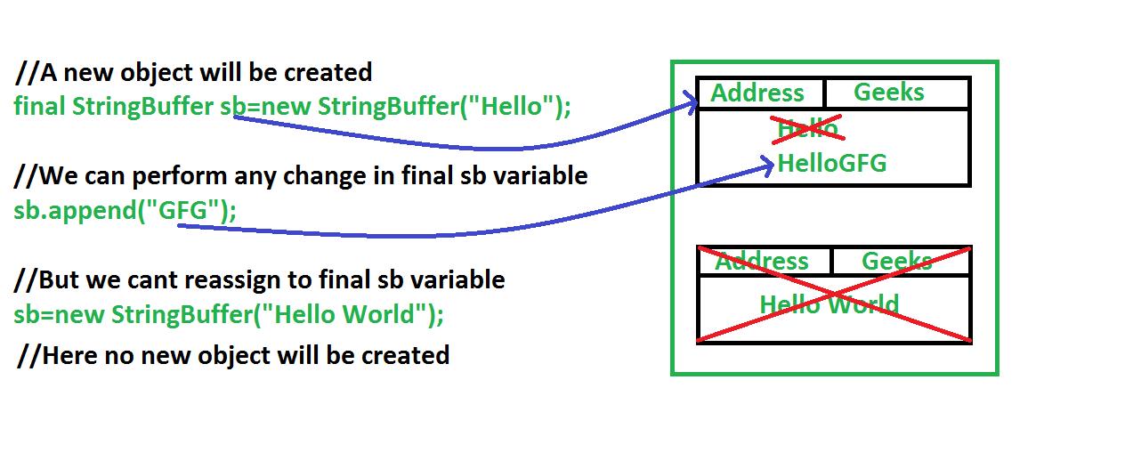 final vs Immutability in Java - GeeksforGeeks