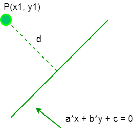 Perpendicular distance between a point and a Line in 2 D