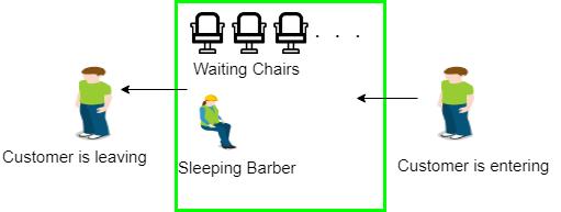 sleeping barber problem tutorialspoint